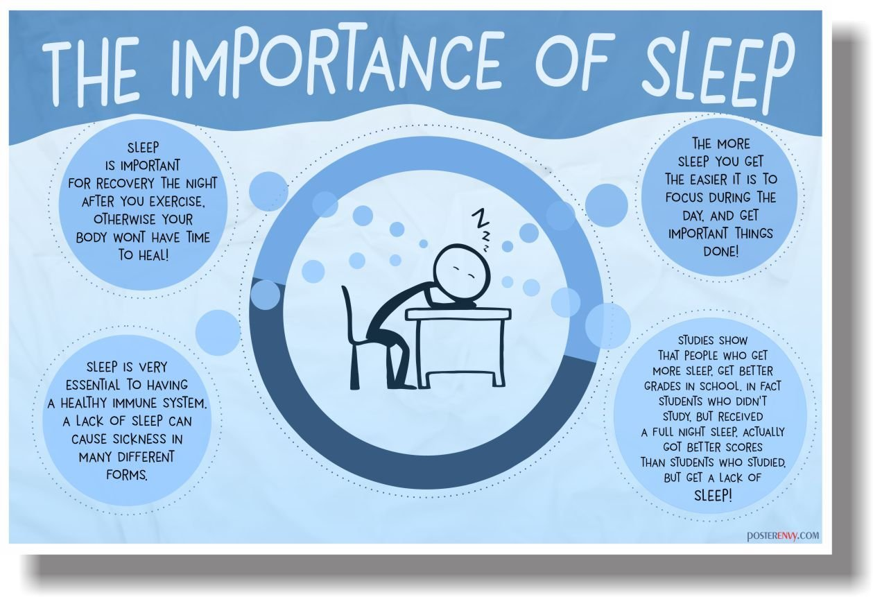 the importance of sleep and the health impact of sleep deprivation in humans Without sleep, important bodily sleep deprivation, physical health, mental health the effects of sleep deprivation on the body are often underestimated.